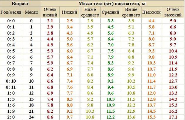 Таблица веса ребенка в первые