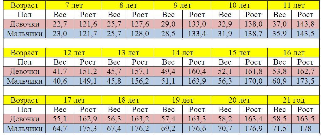 Соответствие роста и веса у детей таблица по возрасту